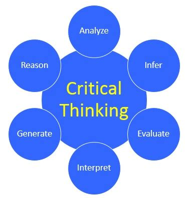 Critical Thinking Assessments & Tests ThinkWatsoncom